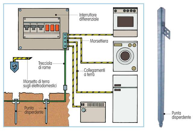 L 39 impianto di terra cos 39 e come funziona la tecnica di base - Quadro elettrico casa a norma ...