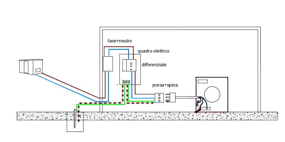 L Impianto Di Terra Cos E E Come Funziona La Tecnica Di Base